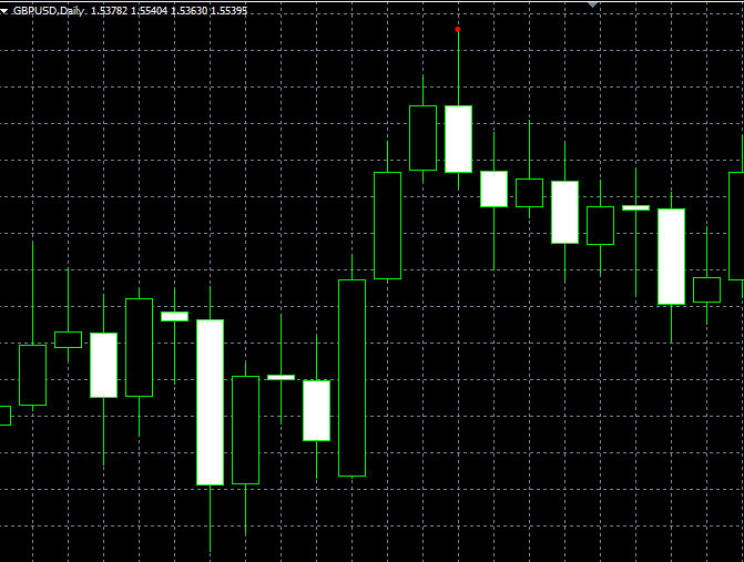forex indicators: Поглощение (Engulfing)