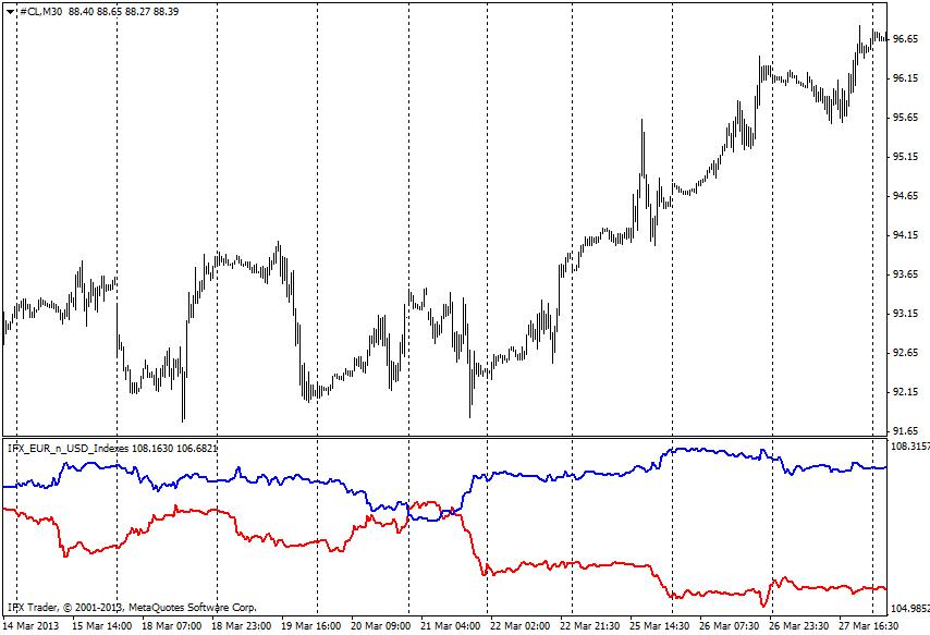 forex indicators: Индекс Евро+Доллар