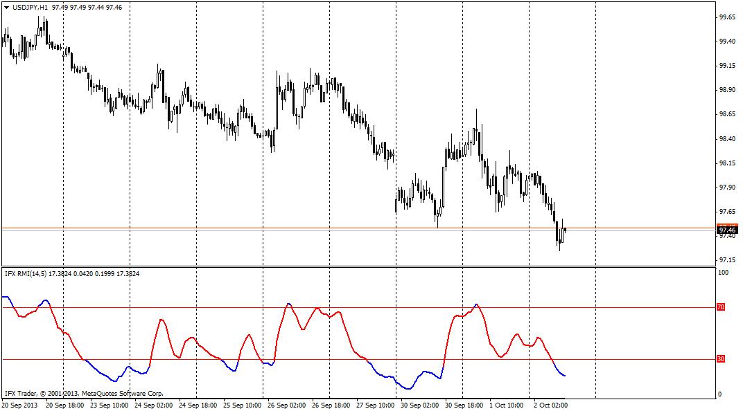 forex indicators: Индекс относительного моментума